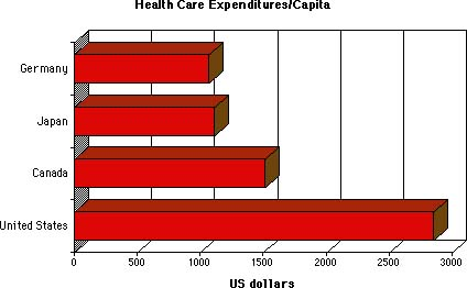 Comparing Health Care Systems